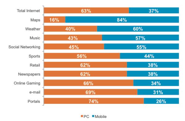Desktop vs Mobile Internet Users